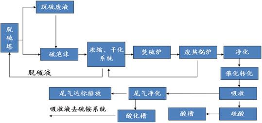 脱硫废液硫泡沫干法制酸